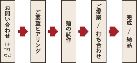 オーダーの流れの図